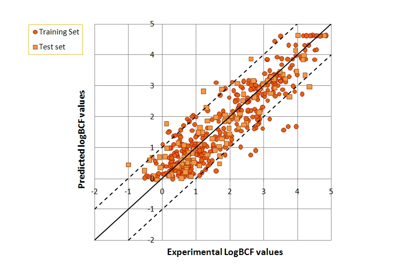 The predicted and experimental LogBCF values obtained with the CAESAR model